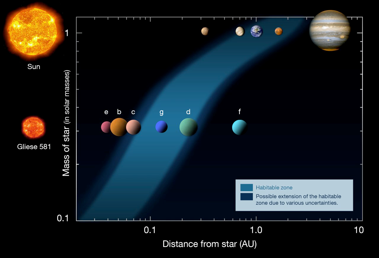 "Fig. 1 - Diagram of the ""habitable zone,"" for two stars (demonstrating the possibility for life on other planets)"